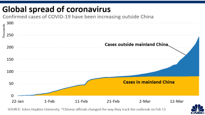 Chart: Coronavirus global spread 200312