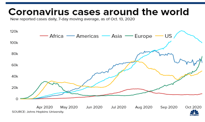 20200710 AM daily new cases by country by region 7D avg lines