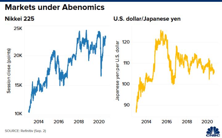20200902 Lee Asia Japanese markets Abenomics