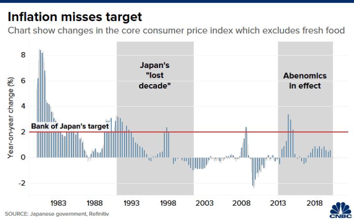 20200902 Lee Asia Japan inflation Abenomics