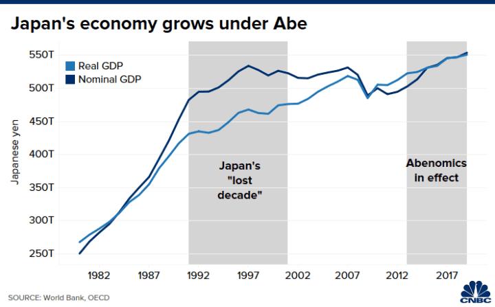 20200902 Lee Asia Japan GDP Abenomics