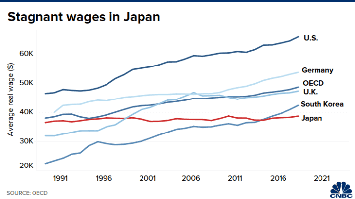 20200902 Lee Asia Japan wages