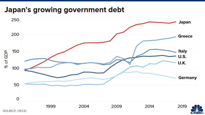20200902 Lee Asia Japan public debt