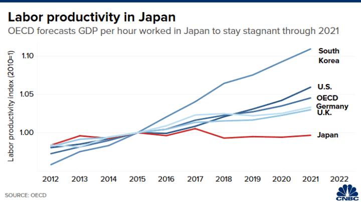 20200903 Lee Asia Japan labor productivity