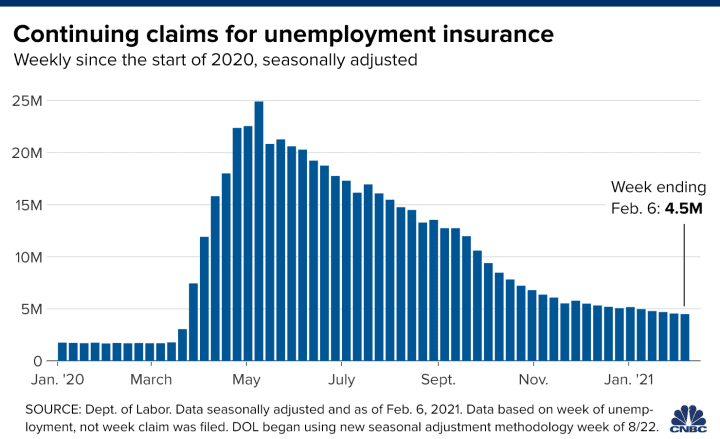 20210218 continuing unemployment claims feb 6 markets